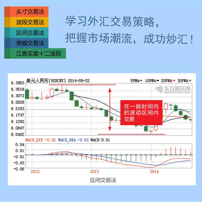 技术指标分析-外汇交易入门基本概念