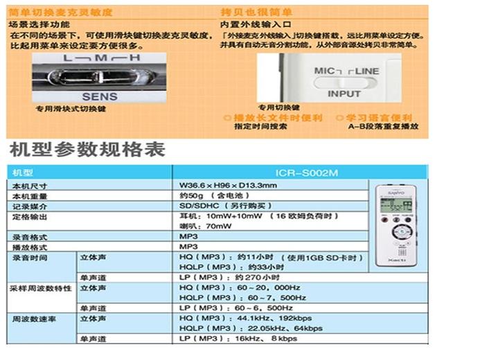 品牌:SANYO三洋 名称:录音笔 型号:ICR-S002M 内置内存容量:无,赠送4g卡 录音模式:超高品质录音(MP3/HQ立体声),标准录音(MP3/HQLP立体声),超长时间录音(MP3/LP立体声) 录音格式:mp3格式 录音时间:1088小时(超长时间录音),544小时(标准录音),180小时(超高品质录音) 录音距离:15米(标准环境背景声不高于30分贝) 显示屏:液晶显示屏 背光:橙色 麦克风:高灵敏度、低噪声麦克风,立体声 传输接口:高速USB端口 电池类型:7号碱性电池 音乐播放:支持